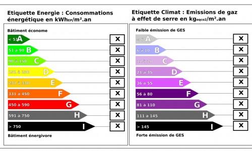 étiquettes climat et énergie